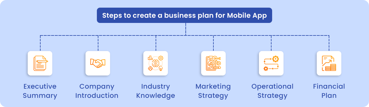 Steps to create a business plan for mobile app
